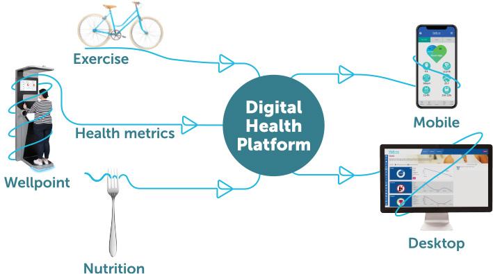 Digitial Health Platform